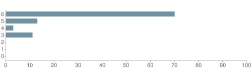 Chart?cht=bhs&chs=500x140&chbh=10&chco=6f92a3&chxt=x,y&chd=t:70,13,3,11,0,0,0&chm=t+70%,333333,0,0,10 t+13%,333333,0,1,10 t+3%,333333,0,2,10 t+11%,333333,0,3,10 t+0%,333333,0,4,10 t+0%,333333,0,5,10 t+0%,333333,0,6,10&chxl=1: other indian hawaiian asian hispanic black white